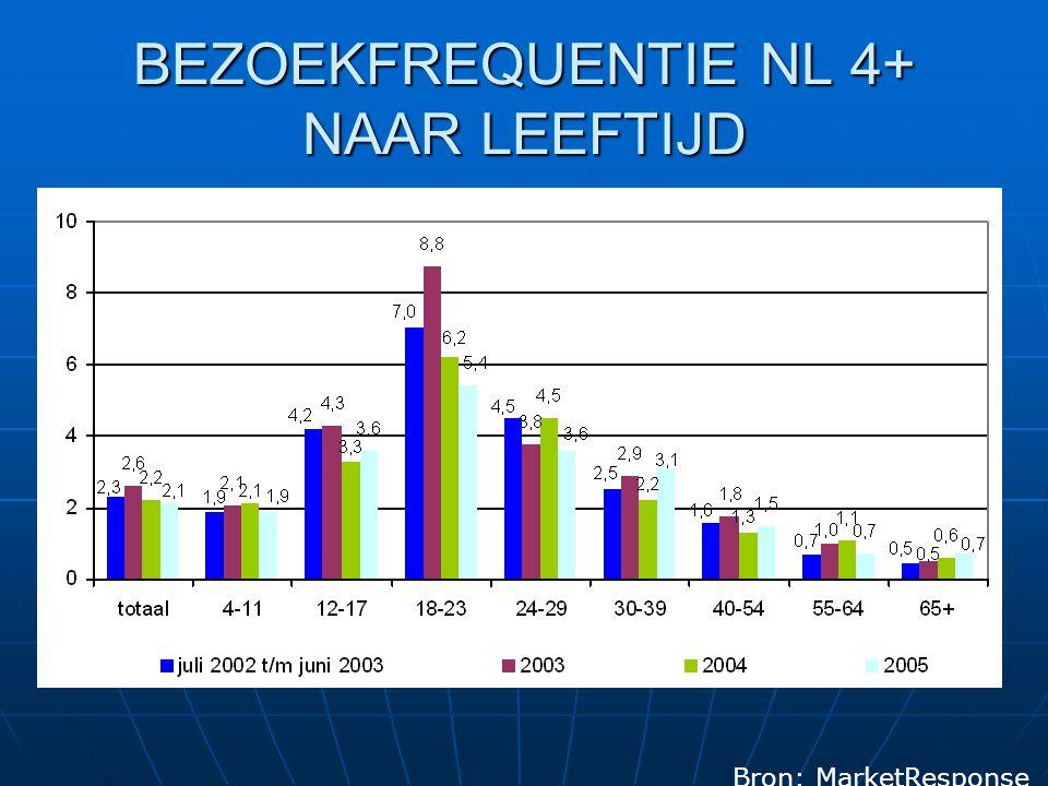 BEZOEKFREQUENTIE NL 4+ NAAR LEEFTIJD Bron: MarketResponse