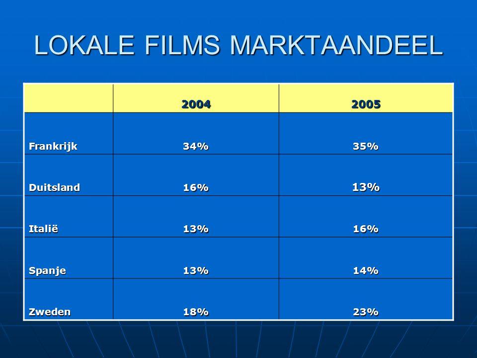 LOKALE FILMS MARKTAANDEEL 20042005 Frankrijk34%35% Duitsland16%13% Italië13%16% Spanje13%14% Zweden18%23%