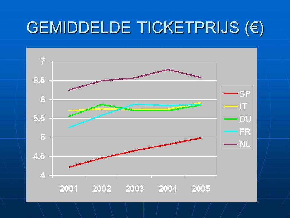 GEMIDDELDE TICKETPRIJS (€)