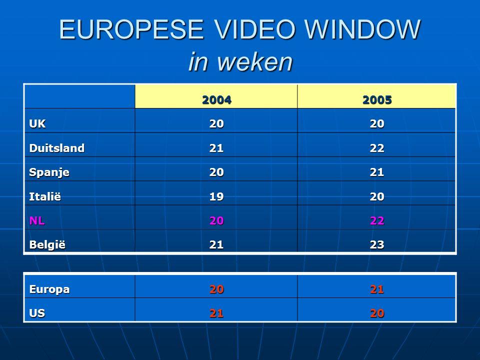 EUROPESE VIDEO WINDOW in weken 20042005 UK2020 Duitsland2122 Spanje2021 Italië1920 NL2022 België2123 Europa2021 US2120
