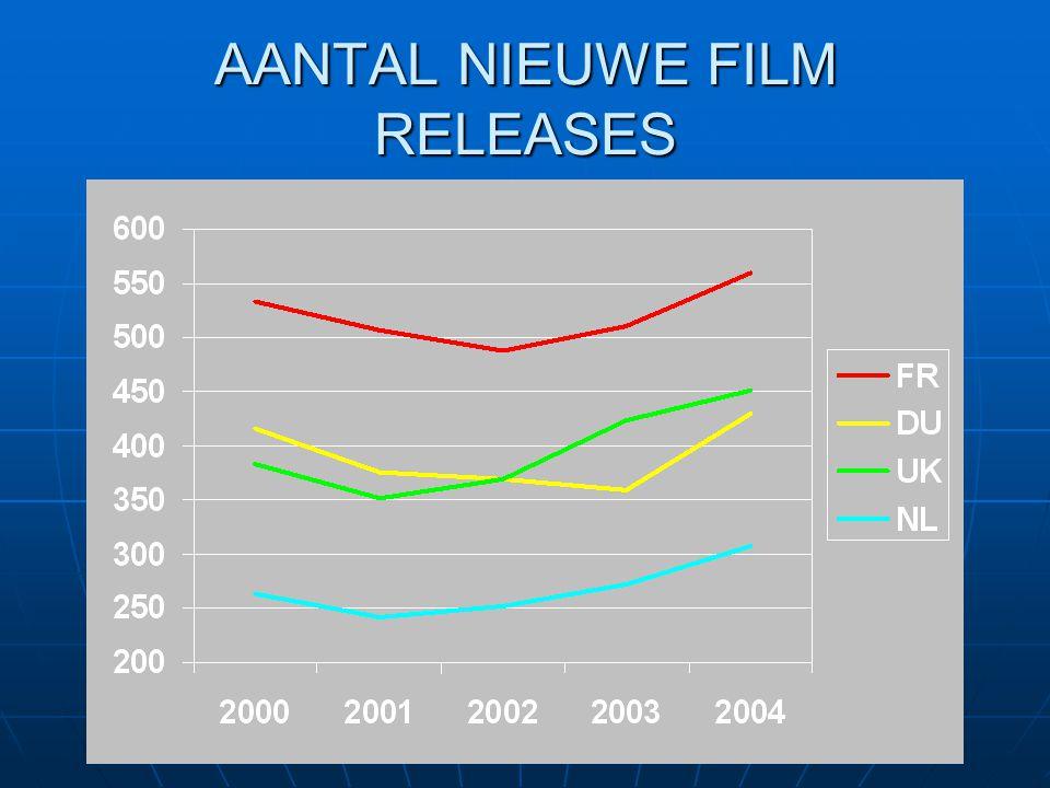 AANTAL NIEUWE FILM RELEASES