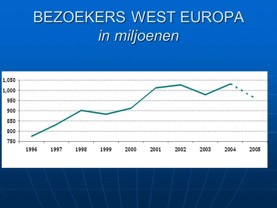BEZOEKERS WEST EUROPA in miljoenen