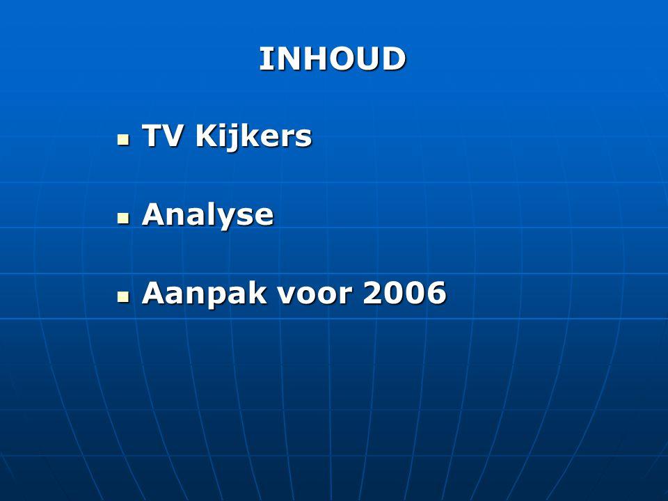 INHOUD  TV Kijkers  Analyse  Aanpak voor 2006