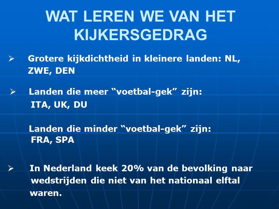 WAT LEREN WE VAN HET KIJKERSGEDRAG  Landen die meer voetbal-gek zijn: ITA, UK, DU FRA, SPA Landen die minder voetbal-gek zijn:  Grotere kijkdichtheid in kleinere landen: NL, ZWE, DEN  In Nederland keek 20% van de bevolking naar wedstrijden die niet van het nationaal elftal waren.