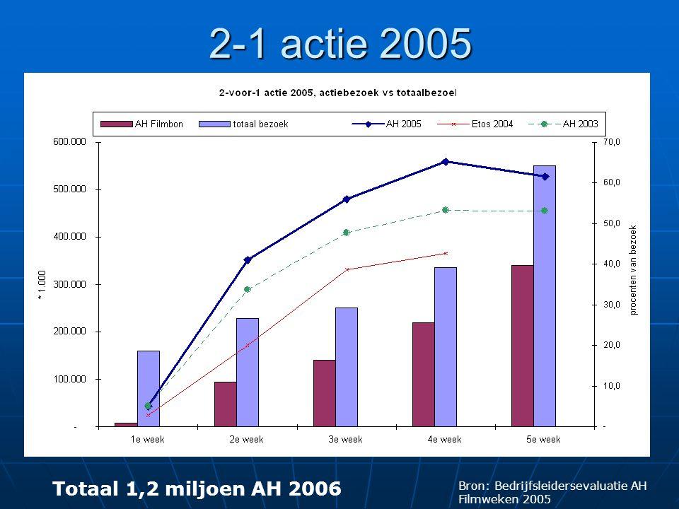 2-1 actie 2005 Bron: Bedrijfsleidersevaluatie AH Filmweken 2005 Totaal 1,2 miljoen AH 2006