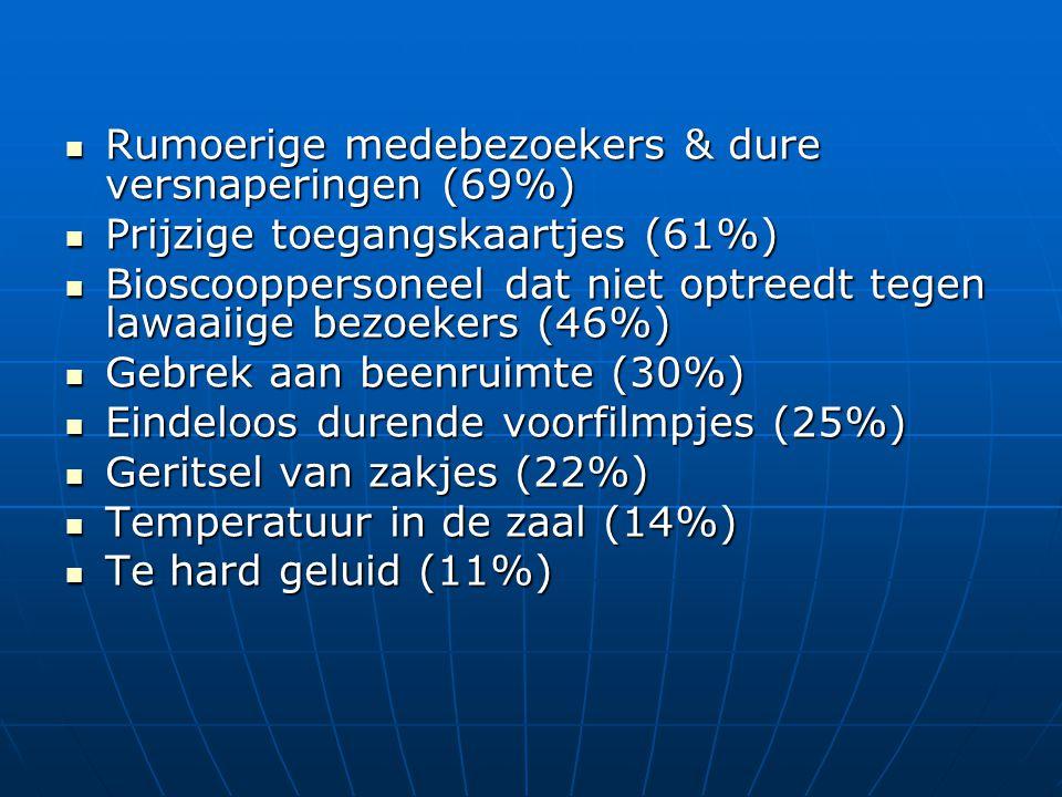  Rumoerige medebezoekers & dure versnaperingen (69%)  Prijzige toegangskaartjes (61%)  Bioscooppersoneel dat niet optreedt tegen lawaaiige bezoekers (46%)  Gebrek aan beenruimte (30%)  Eindeloos durende voorfilmpjes (25%)  Geritsel van zakjes (22%)  Temperatuur in de zaal (14%)  Te hard geluid (11%)