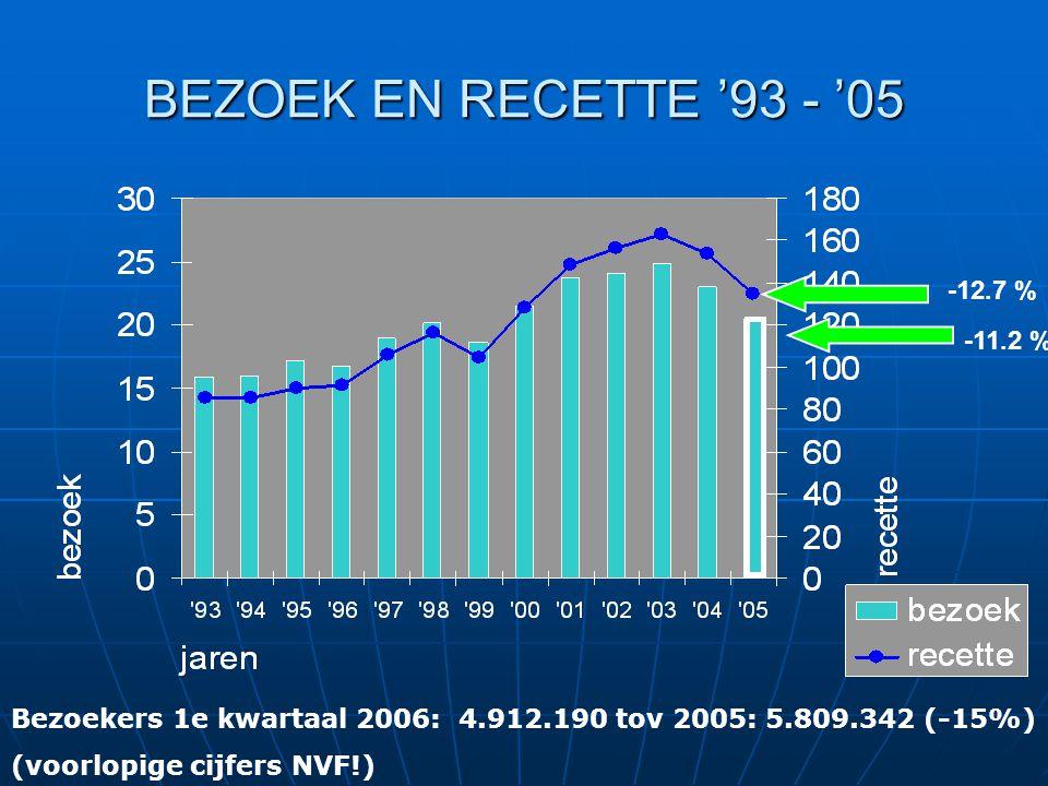 BEZOEK EN RECETTE '93 - '05 -12.7 % -11.2 % Bezoekers 1e kwartaal 2006: 4.912.190 tov 2005: 5.809.342 (-15%) (voorlopige cijfers NVF!)