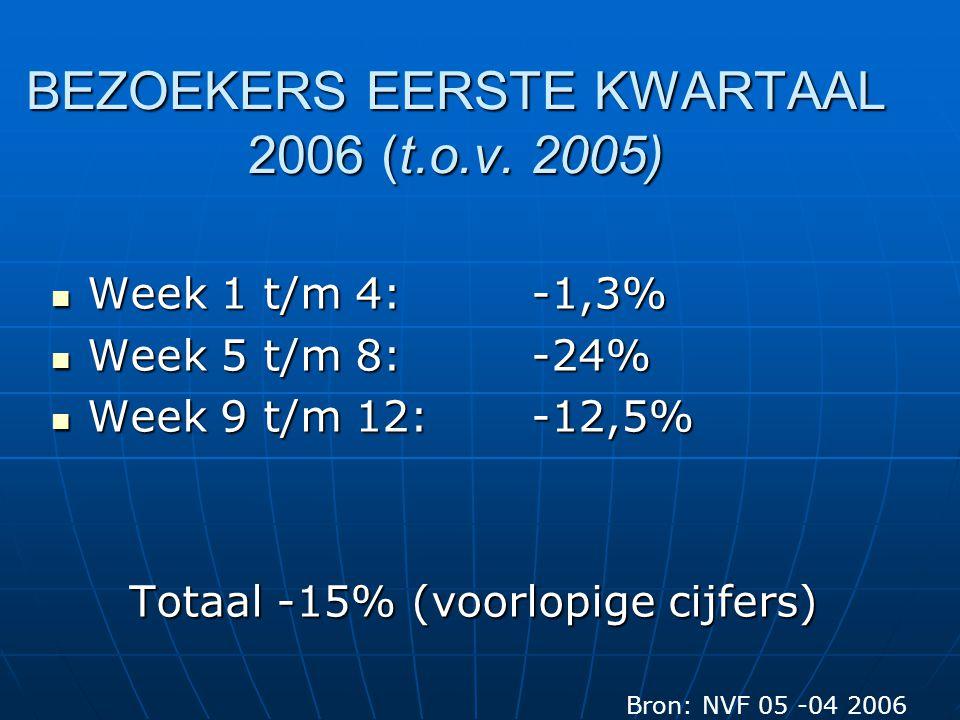 HOUDING ACHTERAF TEGEN 2-1 Bron: Bedrijfsleidersevaluatie AH Filmweken 2005