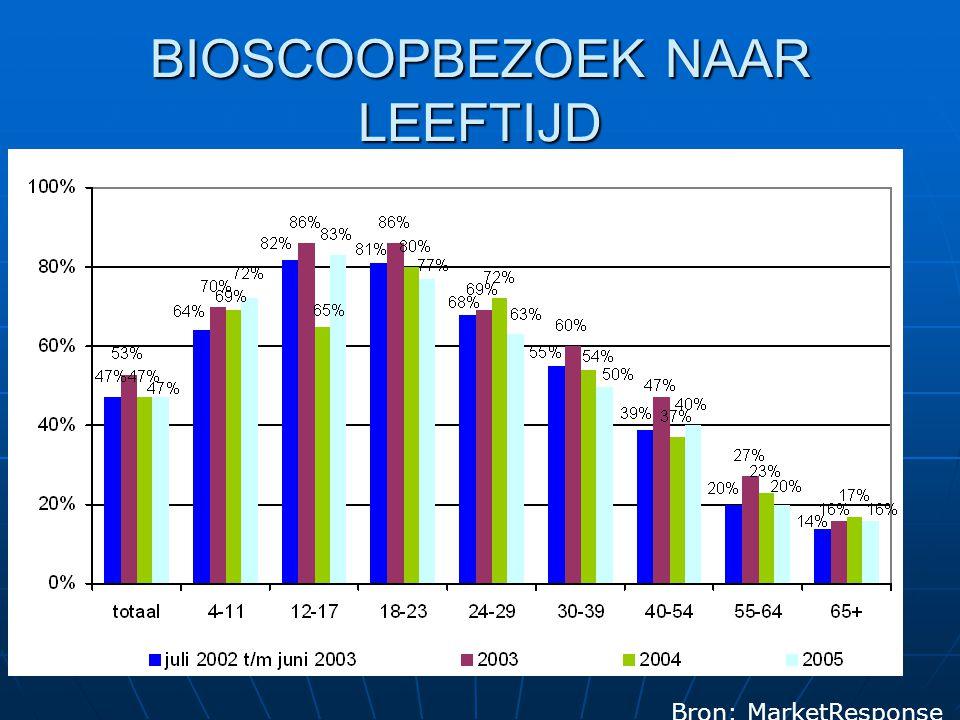 GEMIDDELD AANTAL TV KIJKERS /BEVOLKING EURO 2004 NATIONAL GAMES OTHER GAMES NL (13+)44% 19% ZWE38% 14% DEN35% 15% POR33% 12% ITA32% 12% UK30% 12% DU (14+)26% 12% CZECH REP (15+)21% 10% FRA20% 10% SPA18% 8% RUSSIA 6% 3%