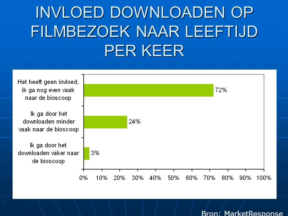 INVLOED DOWNLOADEN OP FILMBEZOEK NAAR LEEFTIJD PER KEER Bron: MarketResponse