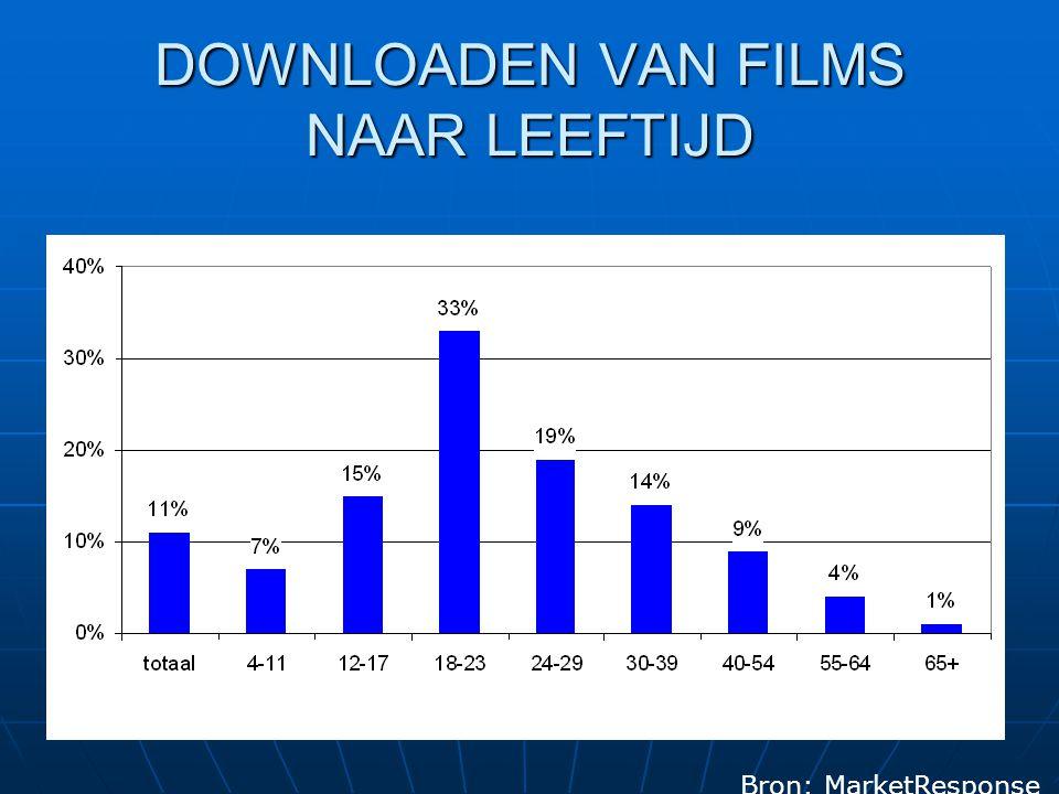 DOWNLOADEN VAN FILMS NAAR LEEFTIJD Bron: MarketResponse