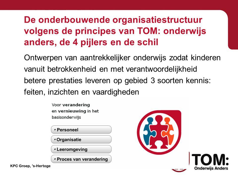 De onderbouwende organisatiestructuur volgens de principes van TOM: onderwijs anders, de 4 pijlers en de schil Ontwerpen van aantrekkelijker onderwijs