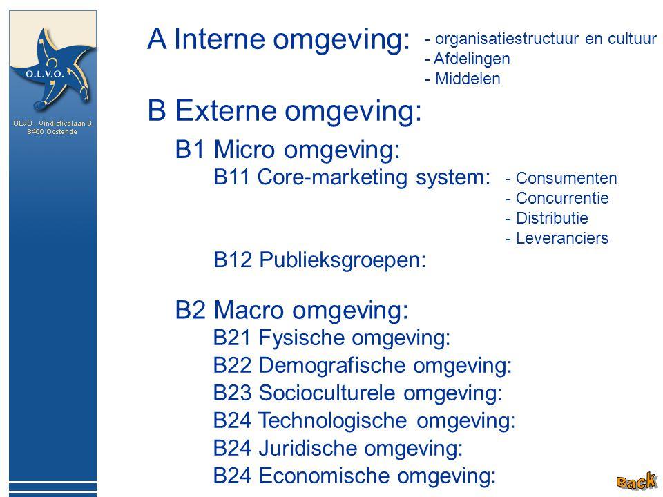 A Interne omgeving: - organisatiestructuur en cultuur - Afdelingen - Middelen B Externe omgeving: B1 Micro omgeving: B2 Macro omgeving: B11 Core-marke