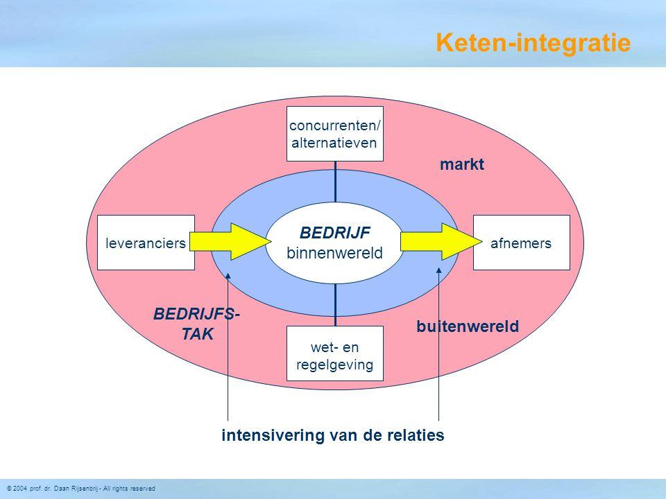 © 2004 prof. dr. Daan Rijsenbrij - All rights reserved Keten-integratie concurrenten/ alternatieven leveranciersafnemers wet- en regelgeving BEDRIJF b