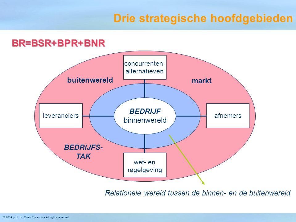 © 2004 prof. dr. Daan Rijsenbrij - All rights reserved Drie strategische hoofdgebieden Relationele wereld tussen de binnen- en de buitenwereld concurr