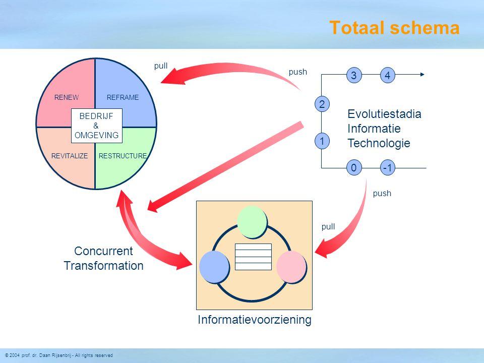 © 2004 prof. dr. Daan Rijsenbrij - All rights reserved Totaal schema RENEW Concurrent Transformation REFRAME REVITALIZERESTRUCTURE pull push Informati