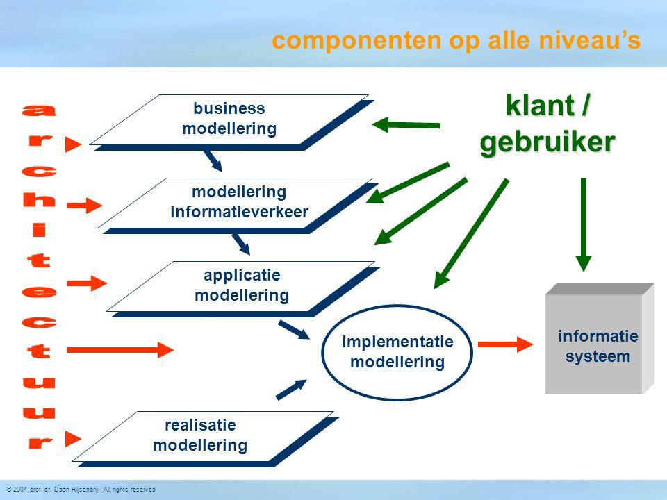 © 2004 prof. dr. Daan Rijsenbrij - All rights reserved business modellering modellering informatieverkeer applicatie modellering realisatie modellerin