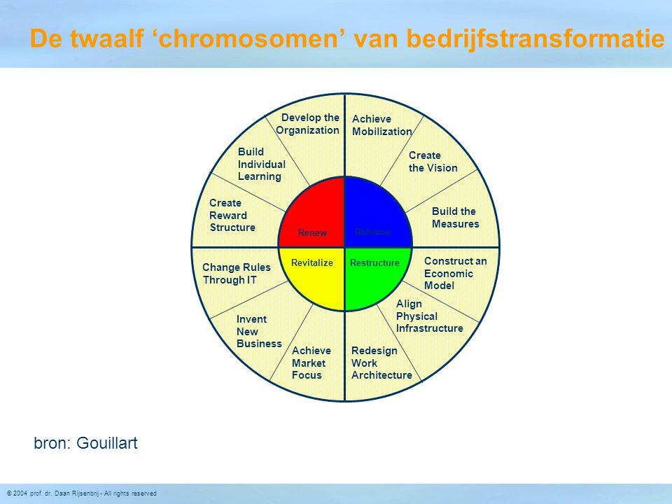 © 2004 prof. dr. Daan Rijsenbrij - All rights reserved De twaalf 'chromosomen' van bedrijfstransformatie bron: Gouillart Achieve Mobilization Align Ph
