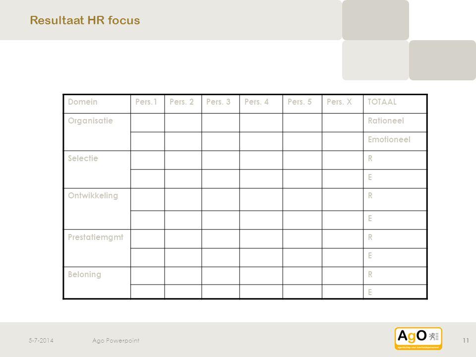 5-7-2014Ago Powerpoint11 Resultaat HR focus DomeinPers.1Pers. 2Pers. 3Pers. 4Pers. 5Pers. XTOTAAL OrganisatieRationeel Emotioneel SelectieR E Ontwikke