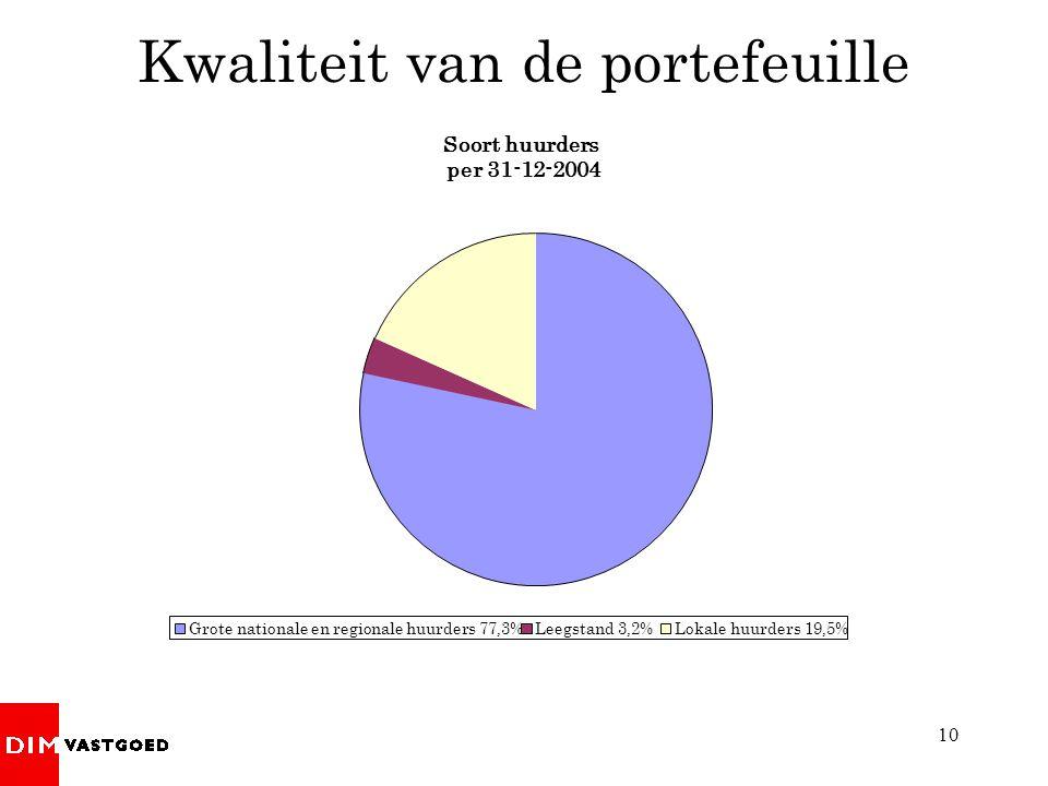 10 Kwaliteit van de portefeuille Soort huurders per 31-12-2004 Grote nationale en regionale huurders 77,3%Leegstand 3,2%Lokale huurders 19,5%