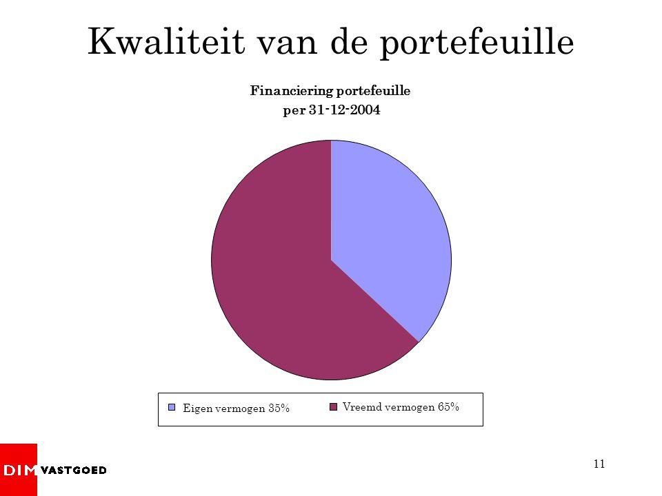 11 Financiering portefeuille per 31-12-2004 Eigen vermogen 35% Vreemd vermogen 65% Kwaliteit van de portefeuille