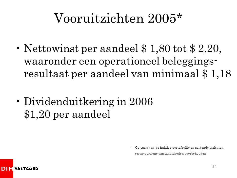 14 Vooruitzichten 2005* •Nettowinst per aandeel $ 1,80 tot $ 2,20, waaronder een operationeel beleggings- resultaat per aandeel van minimaal $ 1,18 •D