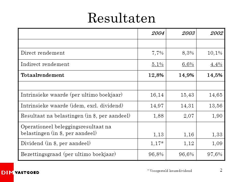 2 Resultaten 200420032002 Direct rendement7,7%8,3%10,1% Indirect rendement5,1%6,6%4,4% Totaalrendement12,8%14,9%14,5% Intrinsieke waarde (per ultimo b