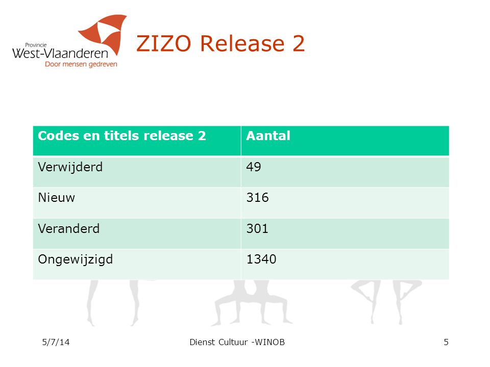 ZIZO Release 2 Codes en titels release 2Aantal Verwijderd49 Nieuw316 Veranderd301 Ongewijzigd1340 5/7/14Dienst Cultuur -WINOB5