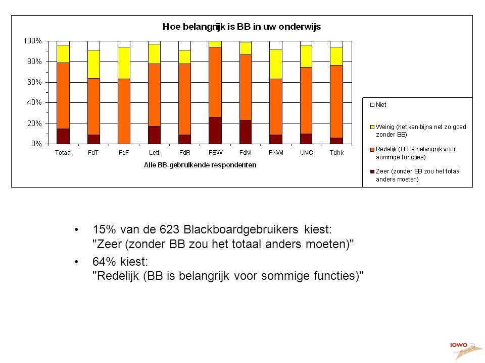 Hoe belangrijk is BB •15% van de 623 Blackboardgebruikers kiest: