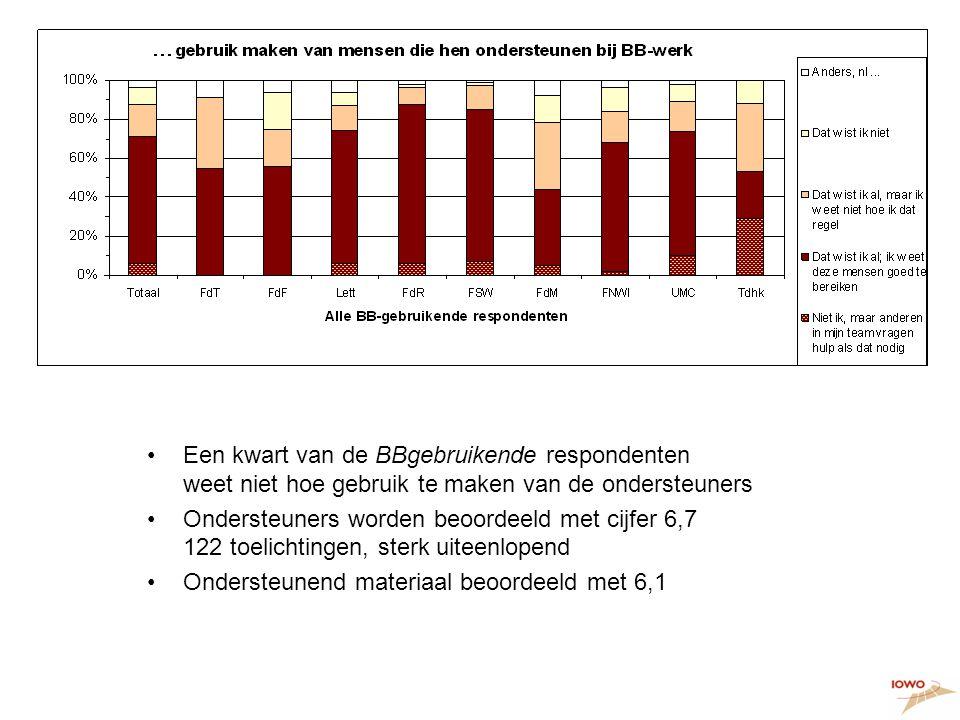 15. bekend met ondersteuning •Een kwart van de BBgebruikende respondenten weet niet hoe gebruik te maken van de ondersteuners •Ondersteuners worden be