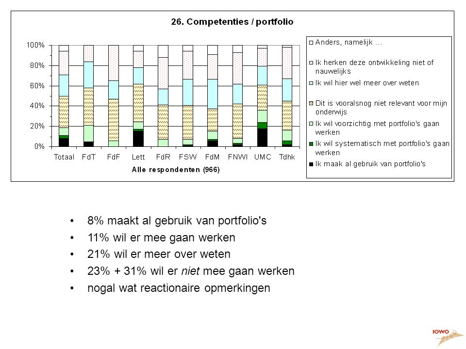 Ontwikkelingen, 2 •8% maakt al gebruik van portfolio s •11% wil er mee gaan werken •21% wil er meer over weten •23% + 31% wil er niet mee gaan werken •nogal wat reactionaire opmerkingen