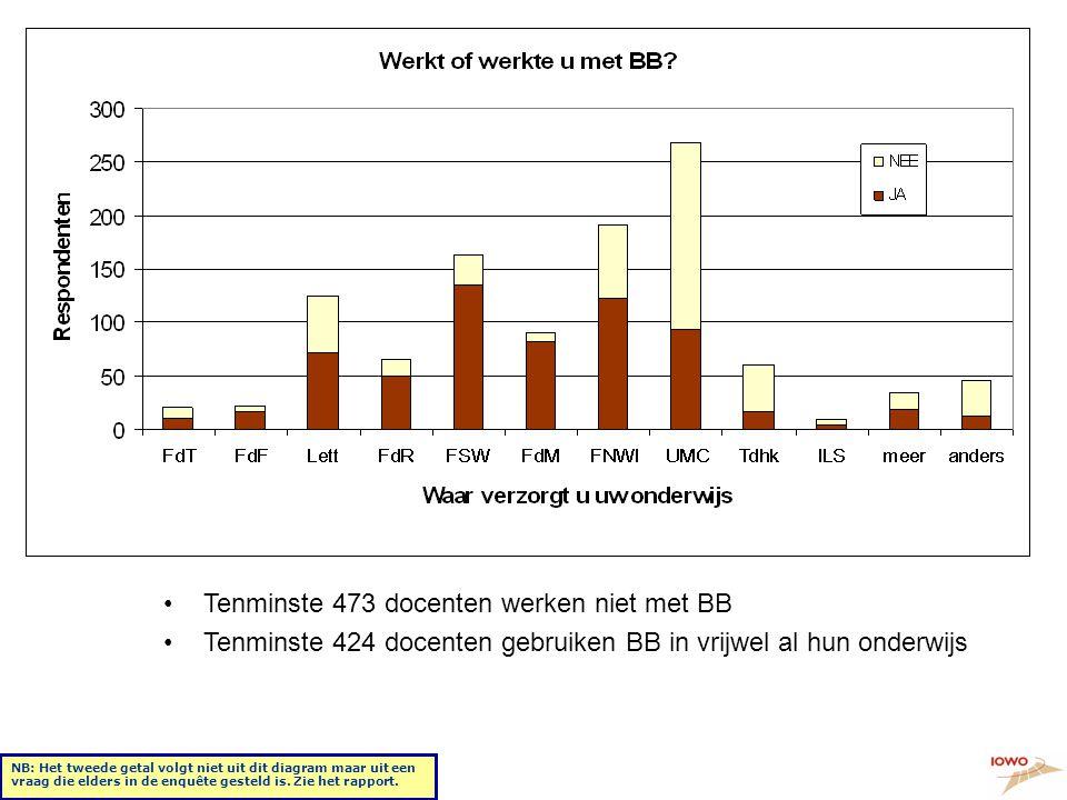 Respons + werkt(e) u met BB •Tenminste 473 docenten werken niet met BB •Tenminste 424 docenten gebruiken BB in vrijwel al hun onderwijs NB: Het tweede