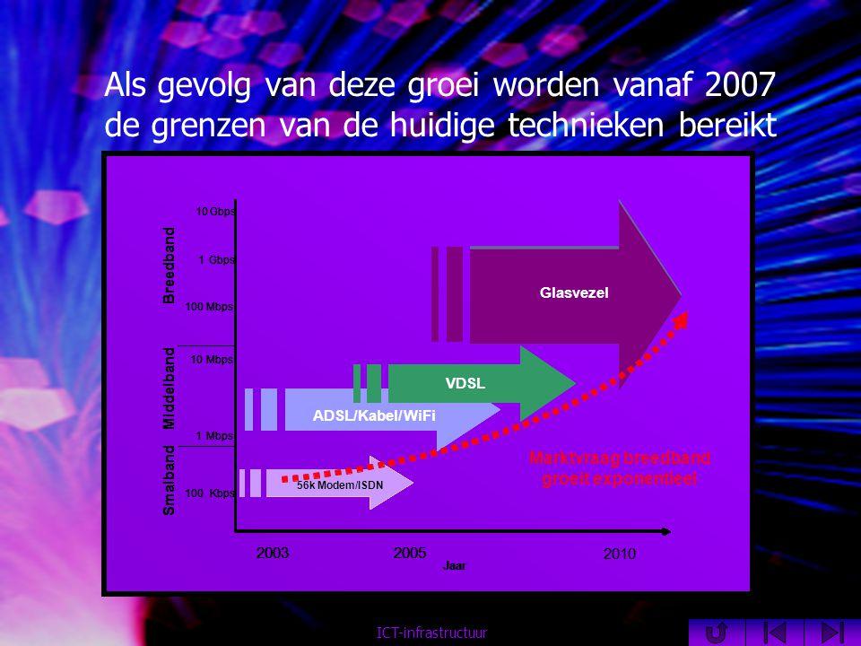 Als gevolg van deze groei worden vanaf 2007 de grenzen van de huidige technieken bereikt ICT-infrastructuur
