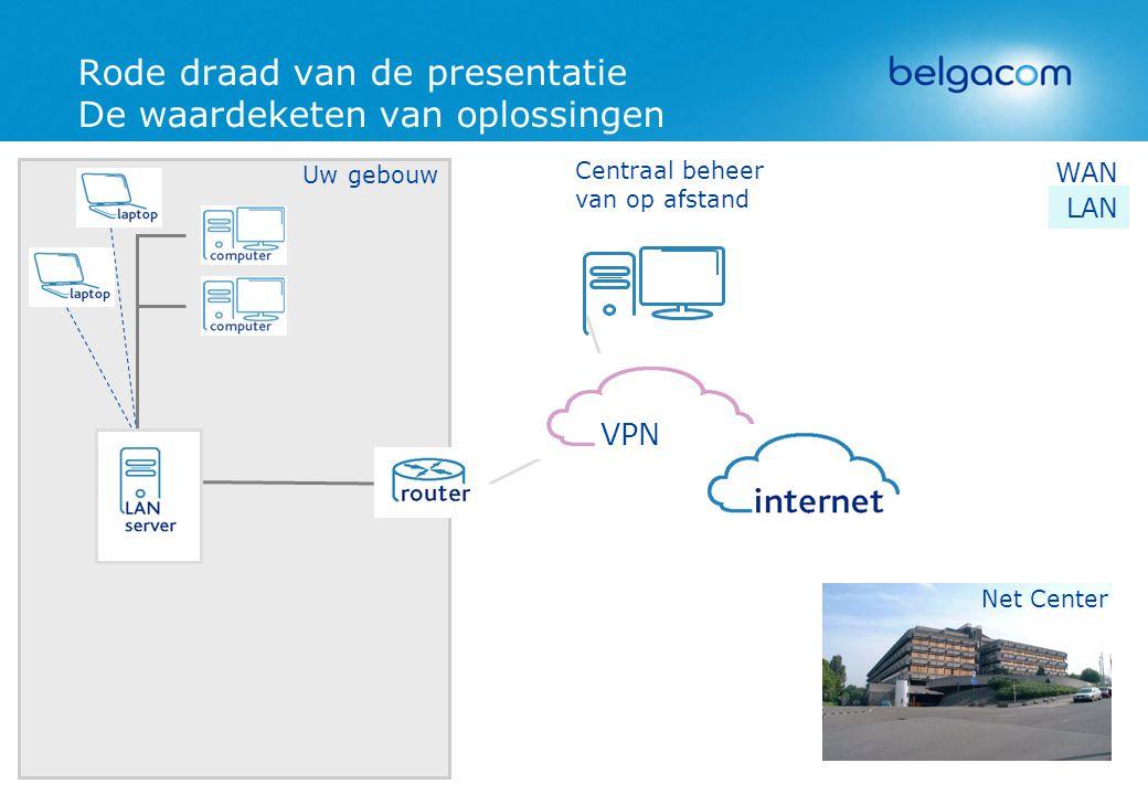 Rode draad van de presentatie De waardeketen van oplossingen Uw gebouw LAN Net Center WAN VPN Centraal beheer van op afstand