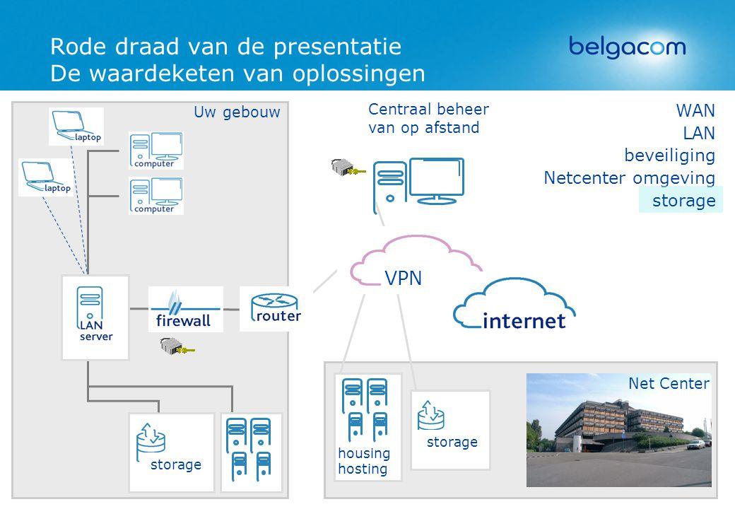 Rode draad van de presentatie De waardeketen van oplossingen storage housing hosting LAN beveiliging Netcenter omgeving storage Net Center WAN Uw gebo
