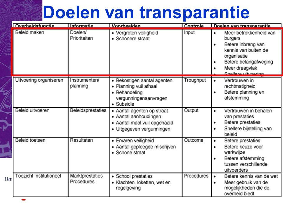 Doelen van transparantie