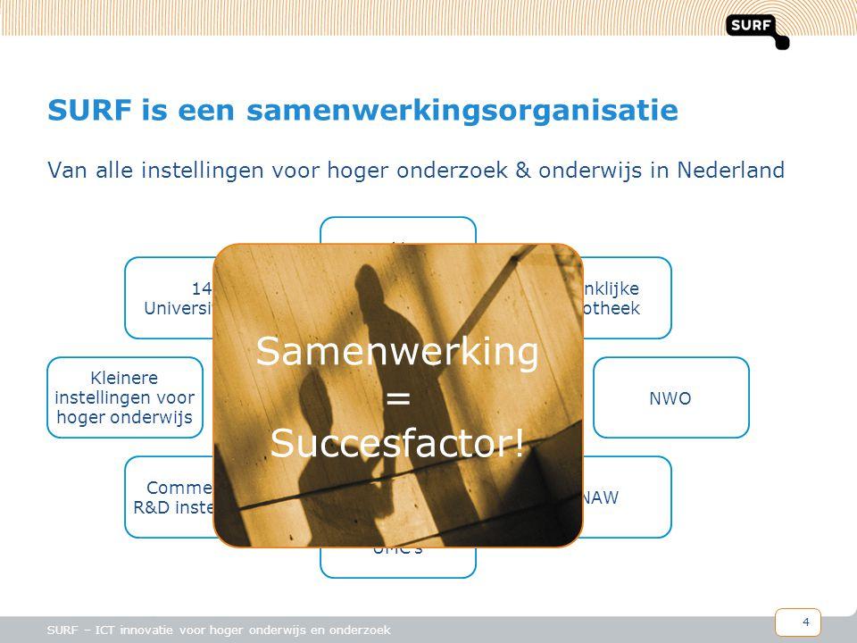4 SURF – ICT innovatie voor hoger onderwijs en onderzoek SURF is een samenwerkingsorganisatie Van alle instellingen voor hoger onderzoek & onderwijs in Nederland 41 Hogescholen TNO UMC's 14 Universiteiten Koninklijke Bibliotheek Kleinere instellingen voor hoger onderwijs NWO KNAW Commerciële R&D instellingen Samenwerking = Succesfactor!