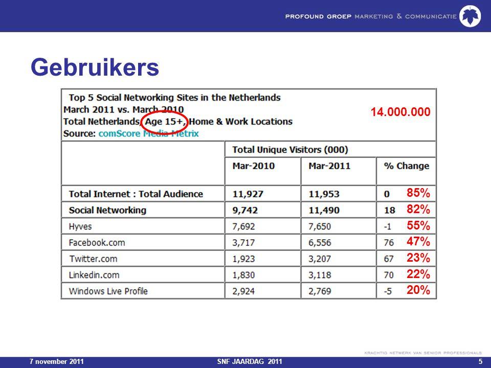 7 november 2011SNF JAARDAG 20115 Gebruikers 14.000.000 85% 82% 55% 47% 23% 22% 20%