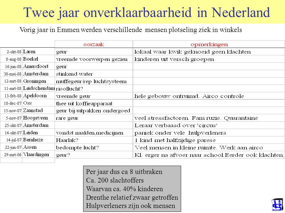 Vorig jaar in Emmen werden verschillende mensen plotseling ziek in winkels Twee jaar onverklaarbaarheid in Nederland Per jaar dus ca 8 uitbraken Ca. 2
