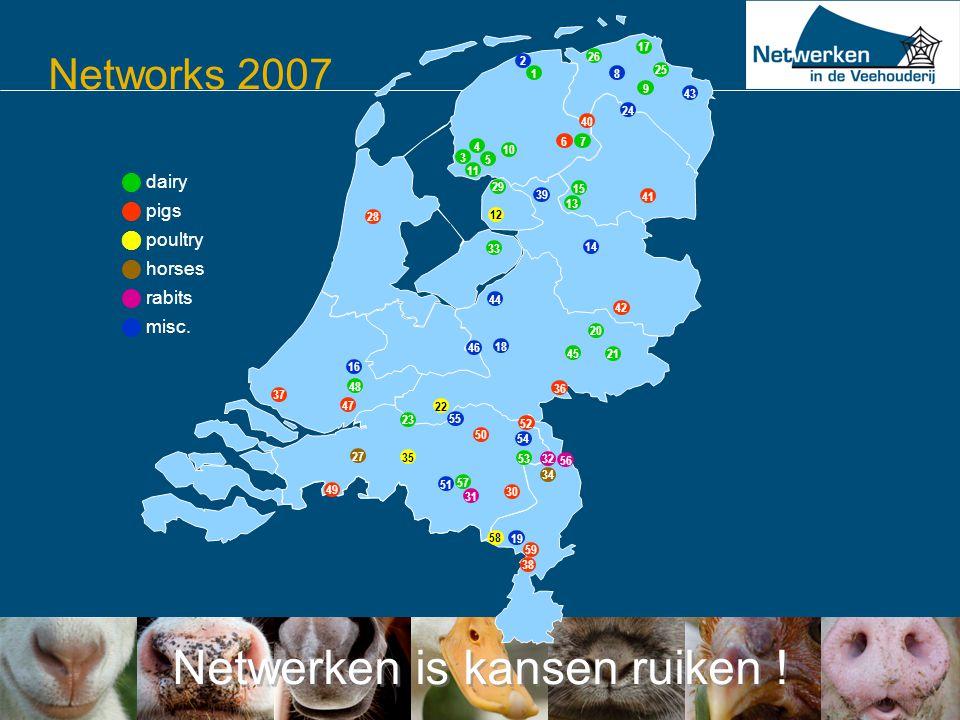 Netwerken is kansen ruiken ! Networks 2007  dairy  pigs  poultry  horses  rabits  misc. 3 67 1 2 8 25 17 26 4 10 11 5 9 40 24 41 13 15 14 12 29