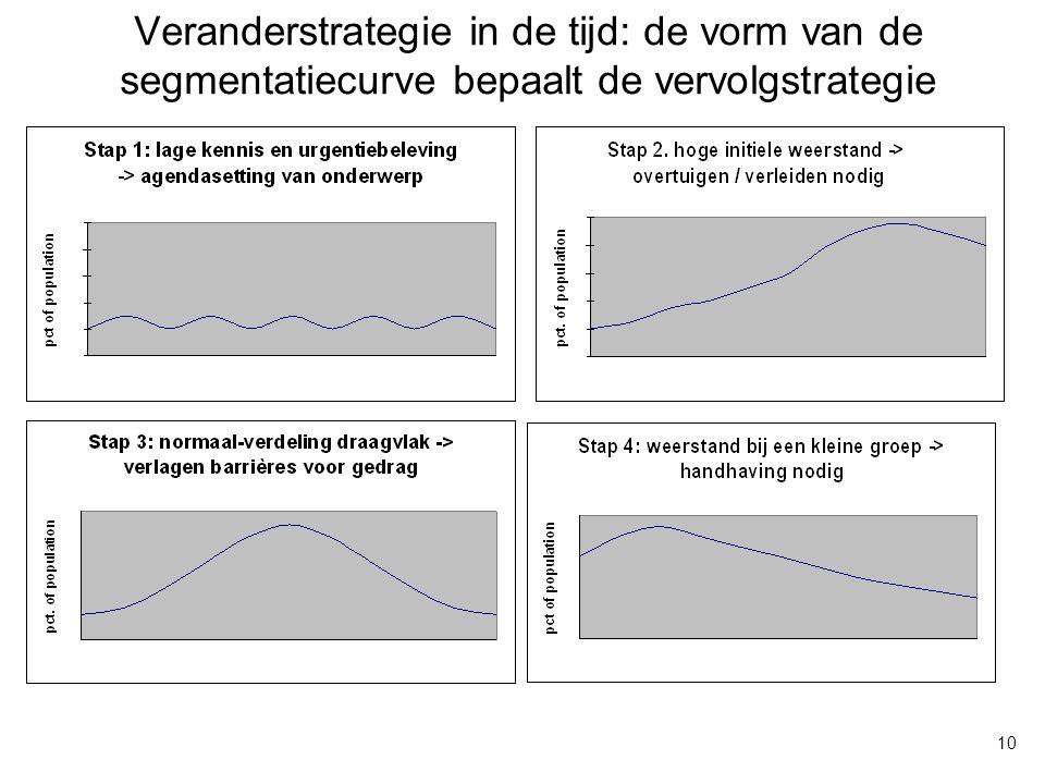 Veranderstrategie in de tijd: de vorm van de segmentatiecurve bepaalt de vervolgstrategie 10