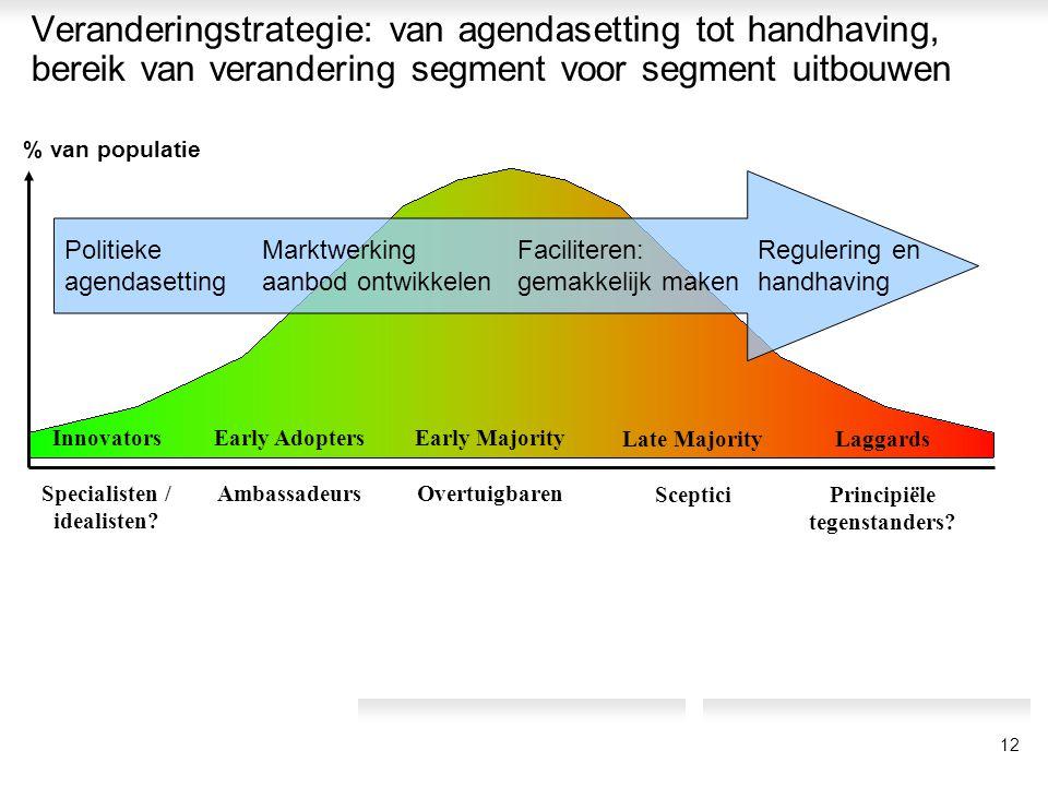 Veranderingstrategie: van agendasetting tot handhaving, bereik van verandering segment voor segment uitbouwen Early Adopters Ambassadeurs Early Majori