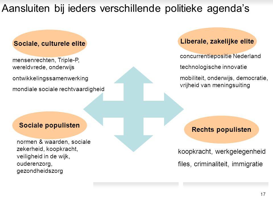 Aansluiten bij ieders verschillende politieke agenda's Rechts populisten Liberale, zakelijke elite Sociale, culturele elite Sociale populisten mensenr