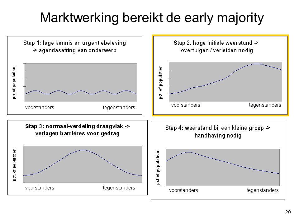 Marktwerking bereikt de early majority voorstanderstegenstanders voorstanderstegenstanders voorstanderstegenstanders voorstanderstegenstanders 20
