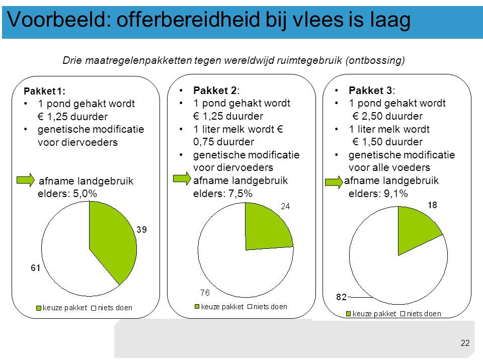 Voorbeeld: offerbereidheid bij vlees is laag Pakket 1: •1 pond gehakt wordt € 1,25 duurder •genetische modificatie voor diervoeders afname landgebruik