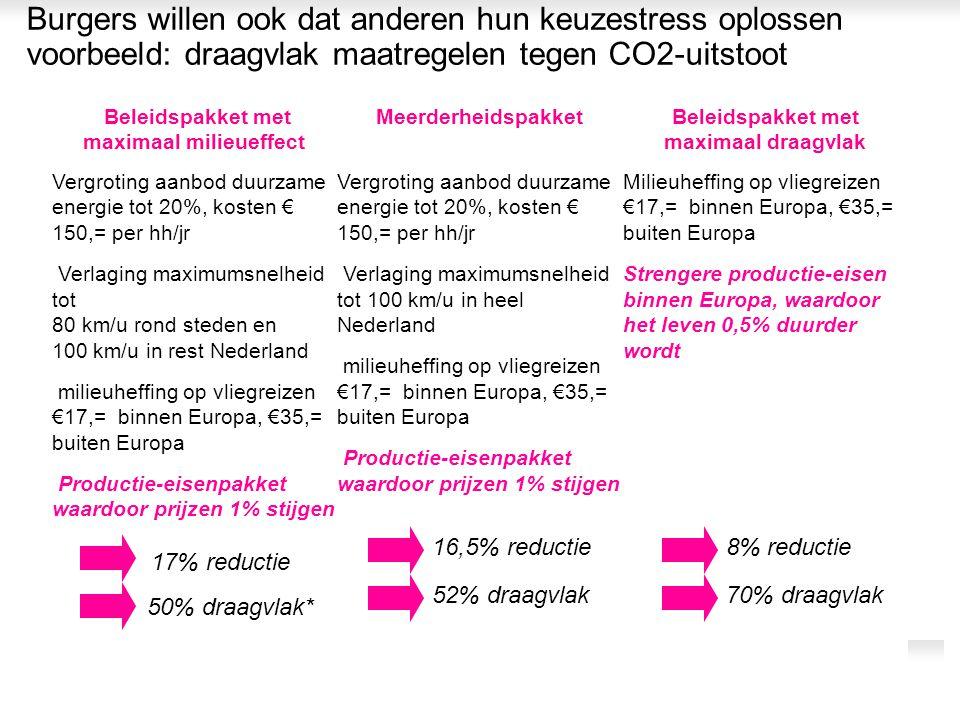 Burgers willen ook dat anderen hun keuzestress oplossen voorbeeld: draagvlak maatregelen tegen CO2-uitstoot Milieuheffing op vliegreizen €17,= binnen