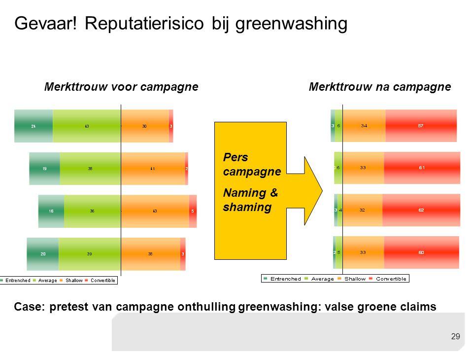 Merkttrouw voor campagne Case: pretest van campagne onthulling greenwashing: valse groene claims Merkttrouw na campagne Pers campagne Naming & shaming