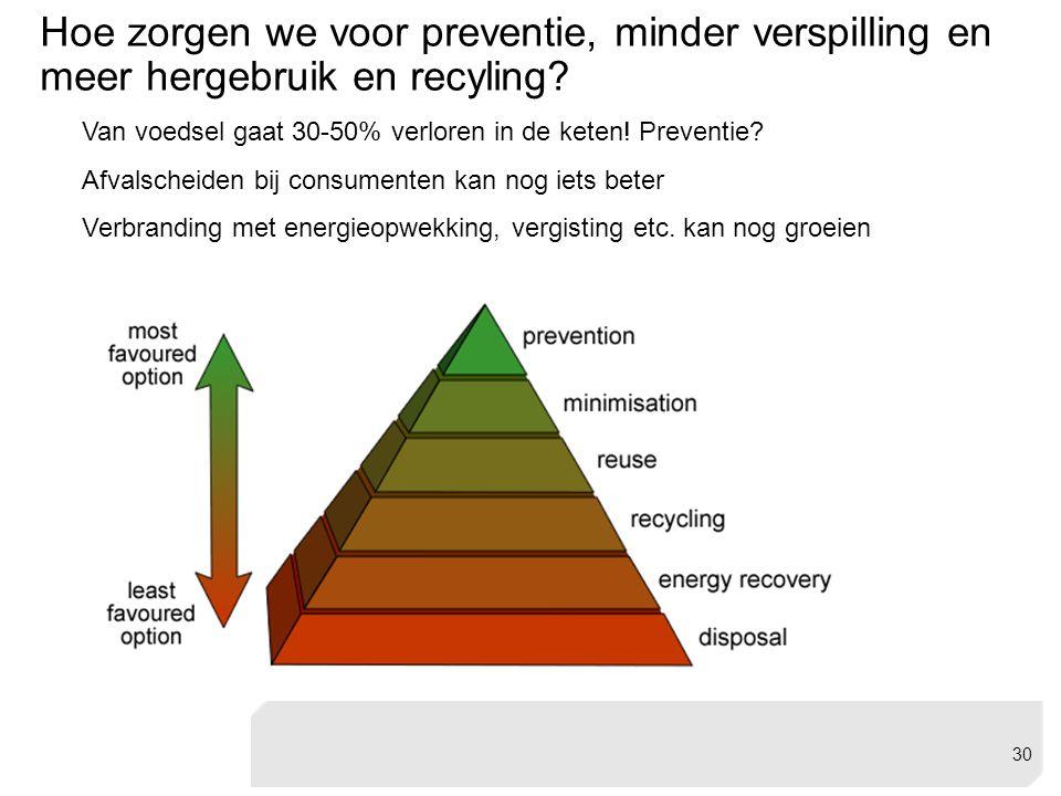 Hoe zorgen we voor preventie, minder verspilling en meer hergebruik en recyling? Van voedsel gaat 30-50% verloren in de keten! Preventie? Afvalscheide