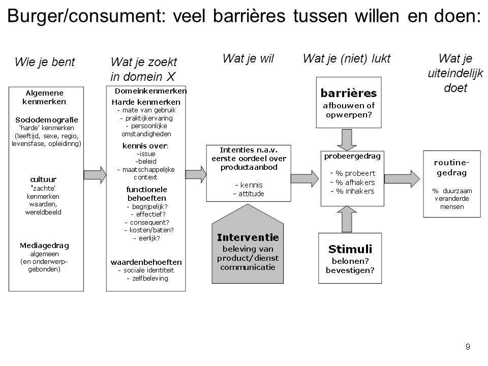 Burger/consument: veel barrières tussen willen en doen: Wie je bent Wat je wilWat je (niet) luktWat je uiteindelijk doet Wat je zoekt in domein X 9