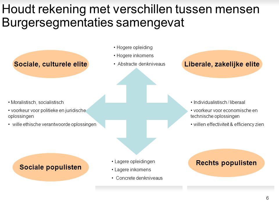 Houdt rekening met verschillen tussen mensen Burgersegmentaties samengevat • Hogere opleiding • Hogere inkomens • Abstracte denkniveaus • Individualis